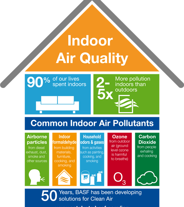 all you want to know about indoor air quality